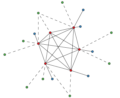 Part of the OMA graph